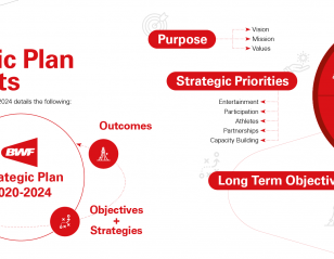 BWF Strategic Plan 2020 – 2024